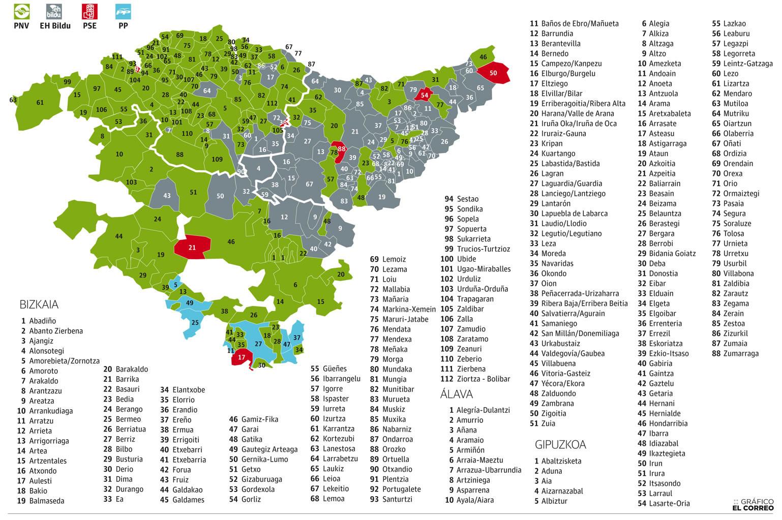 Mapa Euskal Herria Pueblos.Jarri Periodikoa Eta Ogi Barra Bat Informazioa Boterea Da I
